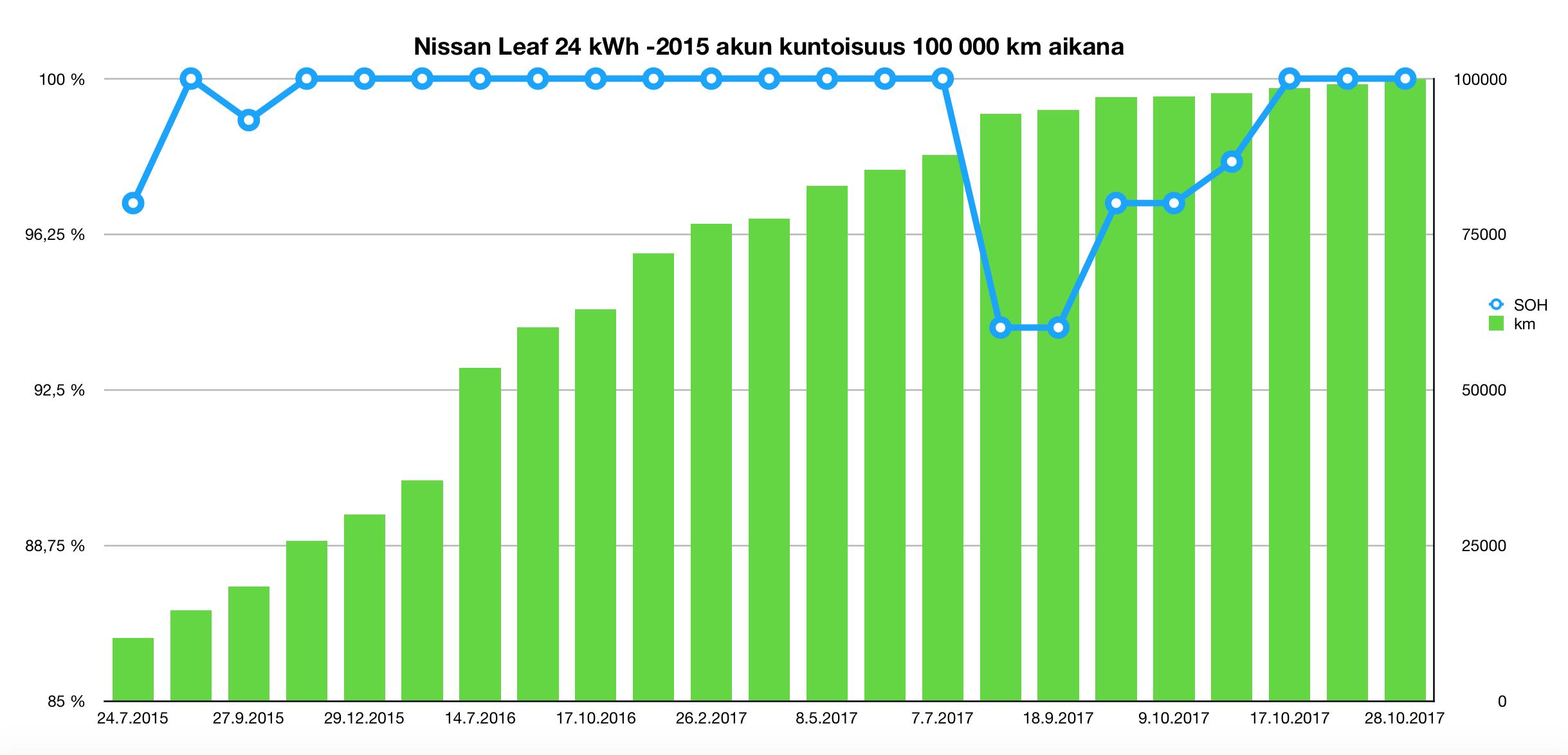 100000 km ajetun sähköauto Nissan Leafin akku uuden veroinen