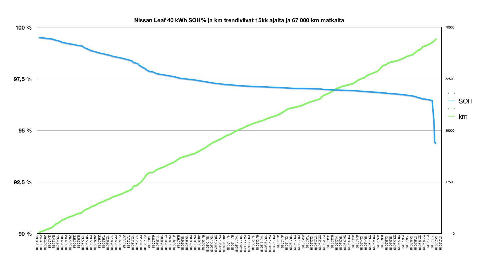Nissan Leaf 40 kWh akun kuntoisuuden kehitys 15 kuukauden ja 65000 kilometrin aikana