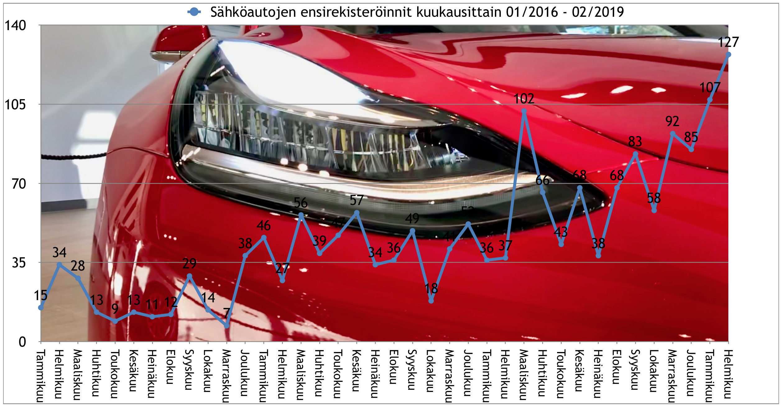 Helmikuussa 2019 ennätysmäärä sähköautojen ensirekisteröintejä