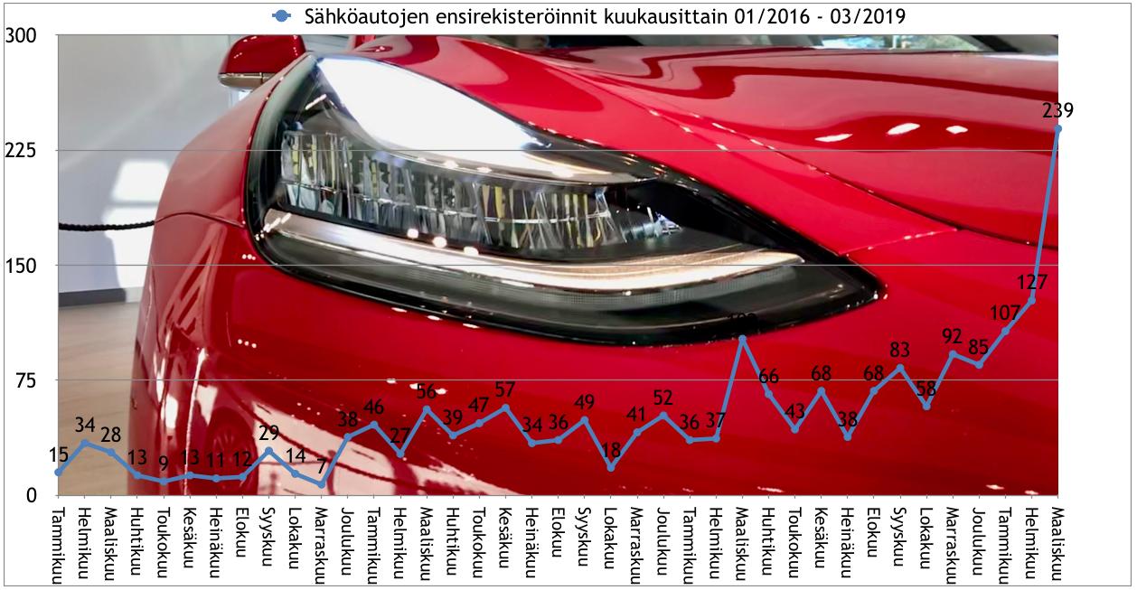Maaliskuussa jälleen kaikkien aikojen ennätysmäärä sähköautojen ensirekisteröintejä